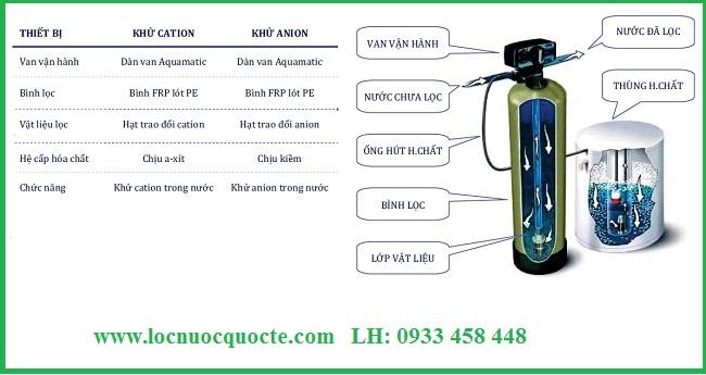 Xử lý nước nhiểm mặn hệ DI
